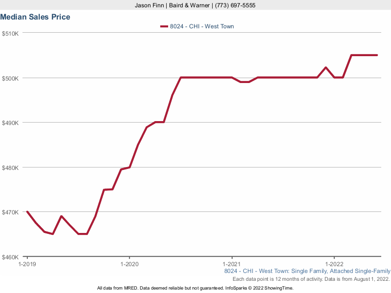 West Town Single Family Home Median Sales Price