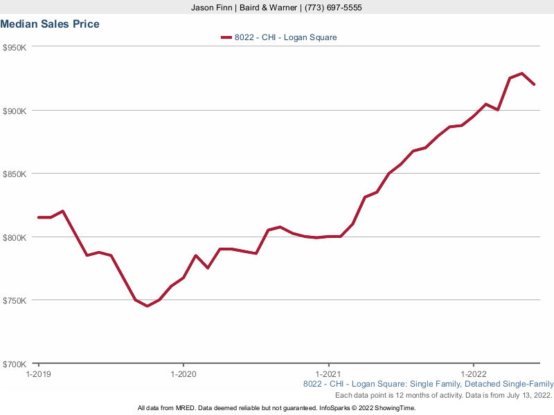 Logan Square Condo Median Sales Price