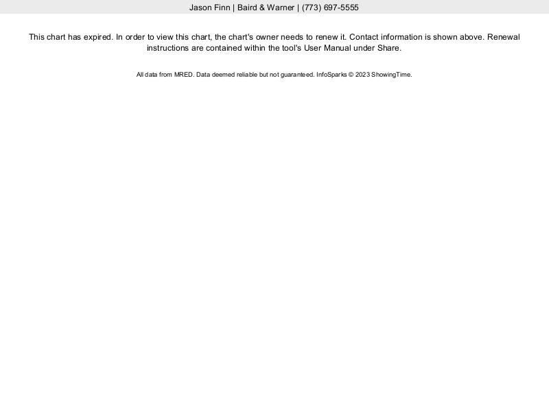 Logan Square Single Family Home Median Sales Price