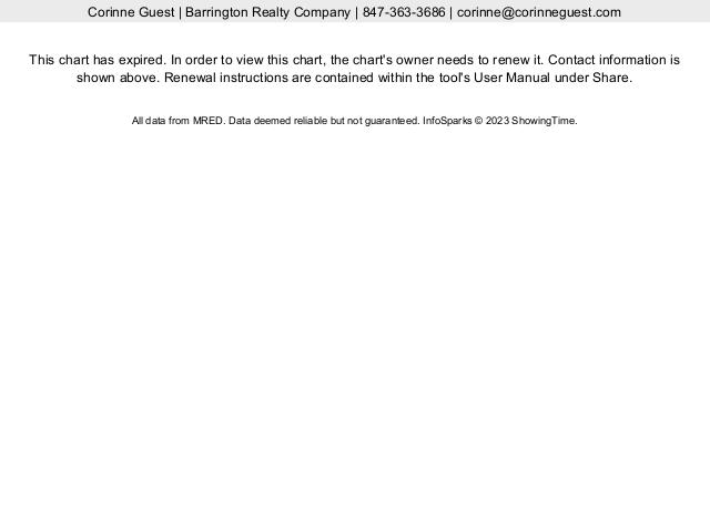 Barrington IL Real Estate Market Statistics