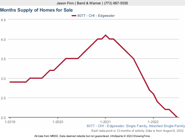 Edgewater Single Family Home Inventory