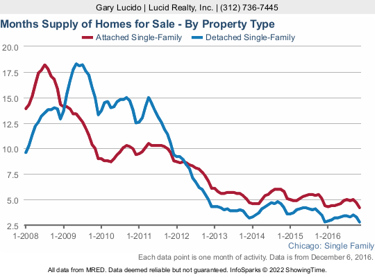 Chicago home inventory