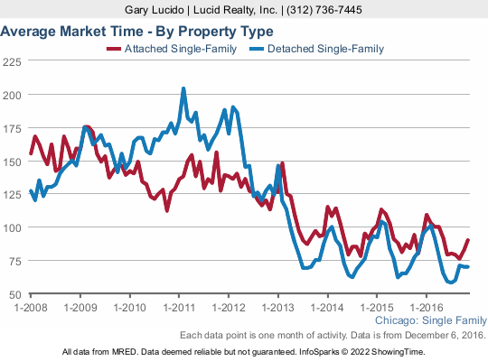Chicago home sale market times