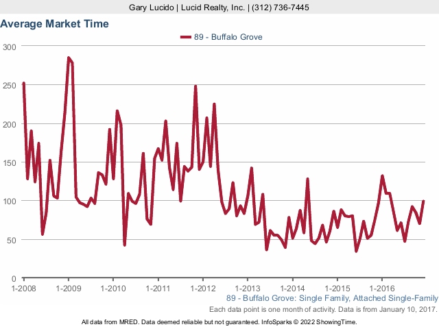 Buffalo Grove real estate average market time