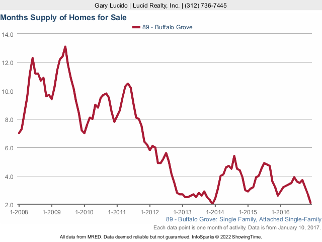 Buffalo Grove real estate months supply