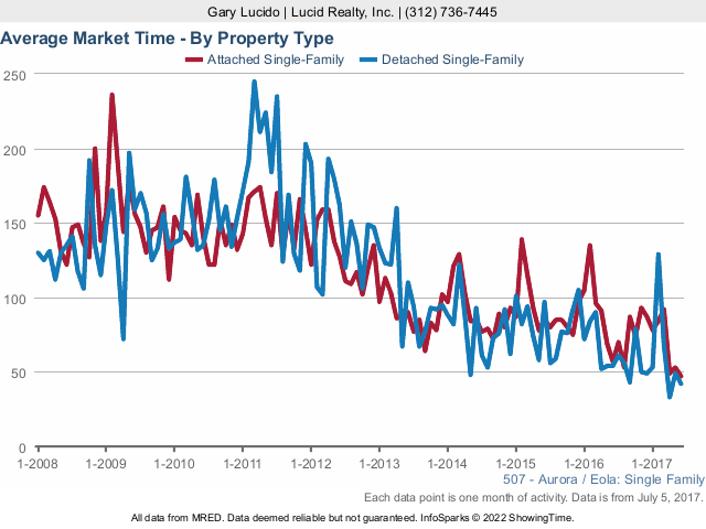 Aurora Real Estate Market average market time