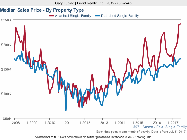 Aurora Real Estate Market sales price