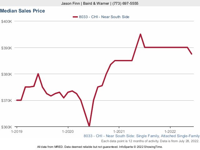 South Loop Condo Median Sales Price