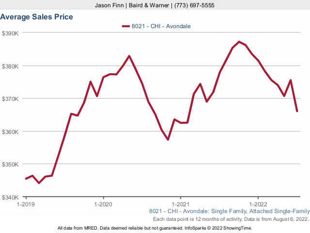 Avondale Single Family Home Median Sales Price