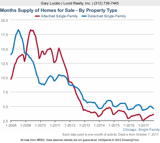 Chicago home inventory - historic trend