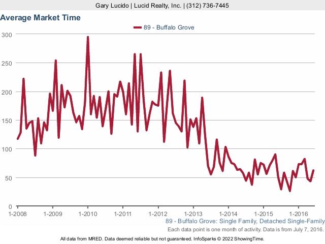 Buffalo Grove Real Estate attached average market times