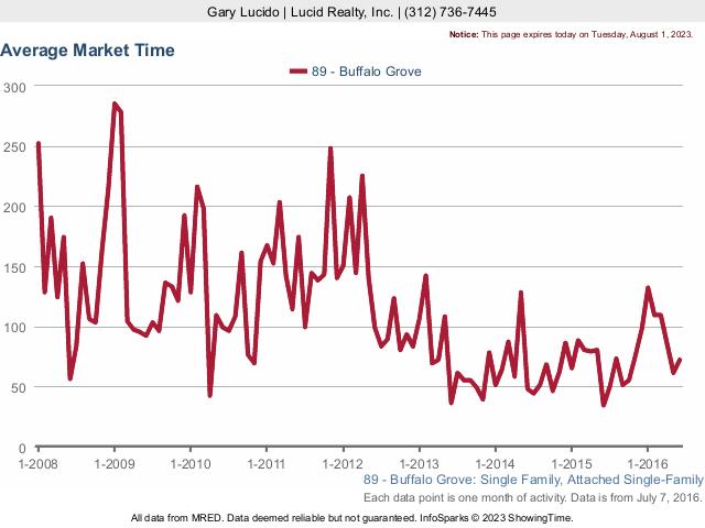 Buffalo Grove Real Estate detached average market times