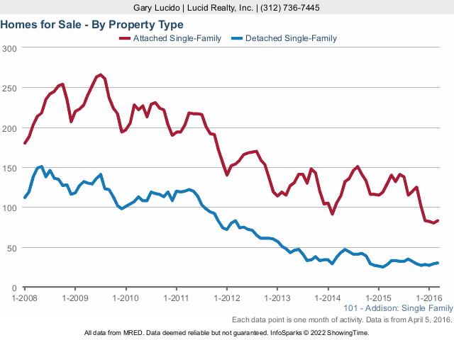 Addison Real Estate Market Homes for Sale