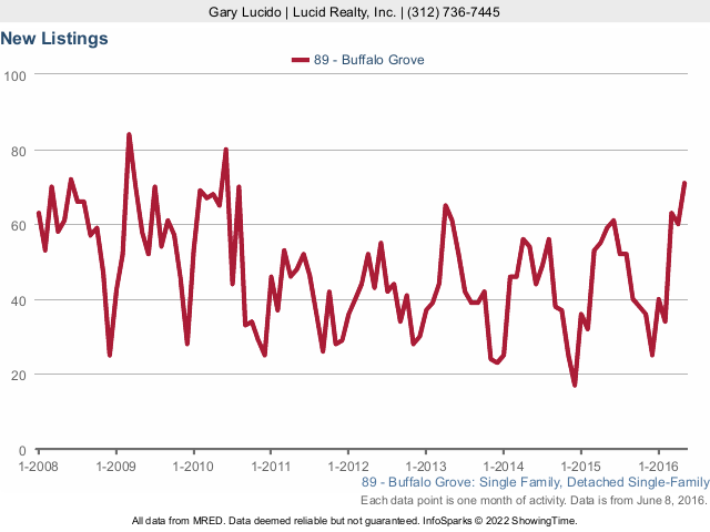 Buffalo Grove Real Estate Attached Homes New Listings