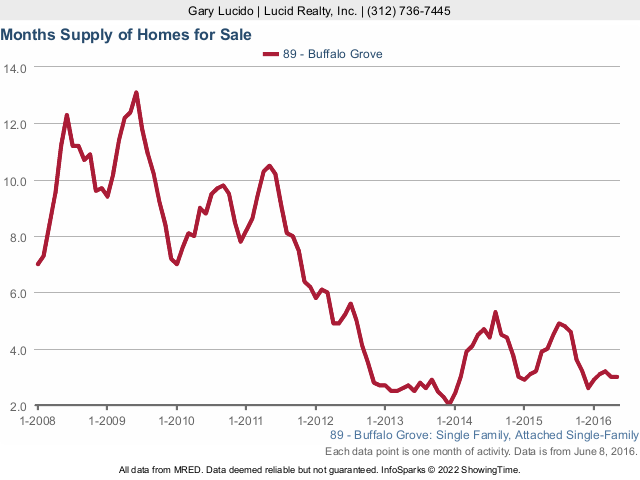 Buffalo Grove Real Estate Single Family Homes Months Supply