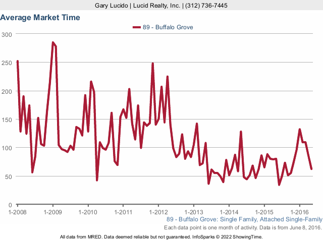 Buffalo Grove Real Estate Single Family Homes Average Market Time