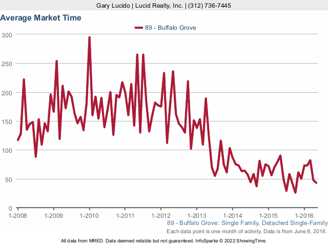 Buffalo Grove Real Estate Attached Homes Average Market Time