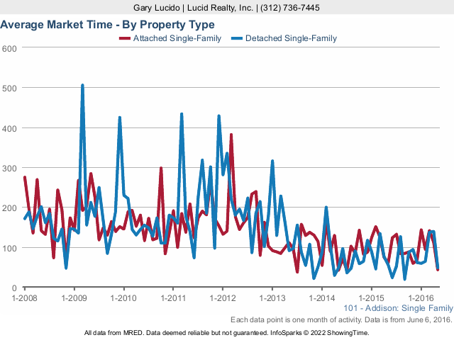 Addison Real Estate Average Market Time