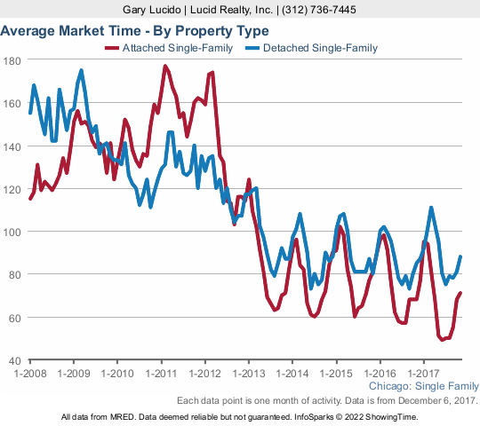Chicago real estate market times