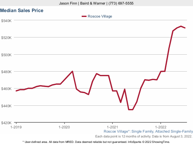Roscoe Village Single Family Home Median Sales Price
