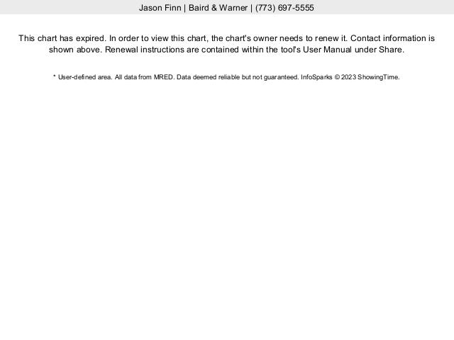 Roscoe Village Single Family Home Median Sales Price