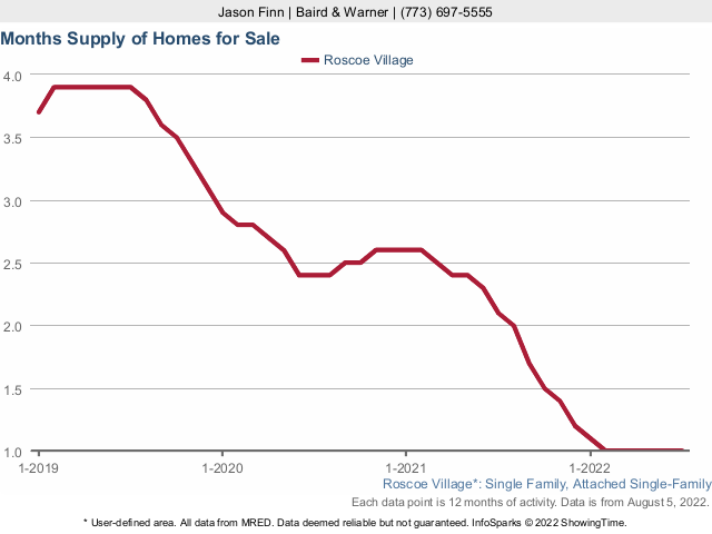 Roscoe Village Single Family Home Inventory