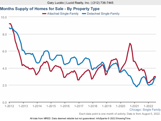 Chicago Months Supply Home Inventory