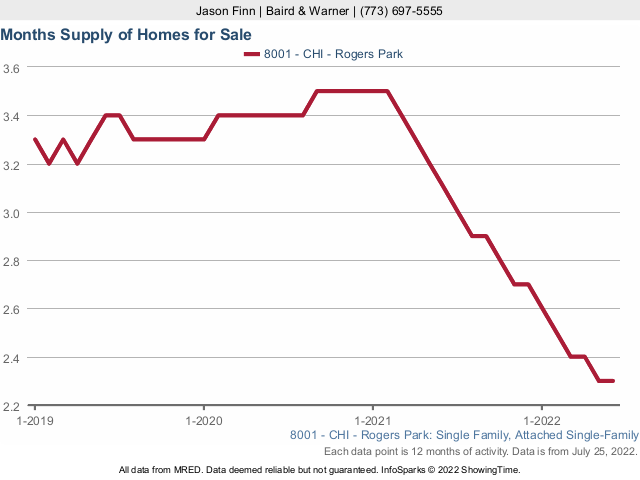 Rogers Park Single Family Home Months Supply of Inventory