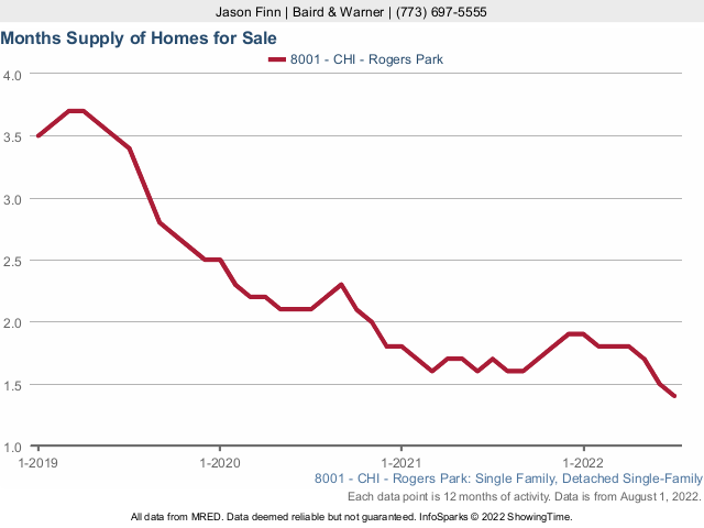 Condominium inventory in Rogers Park, Chicago