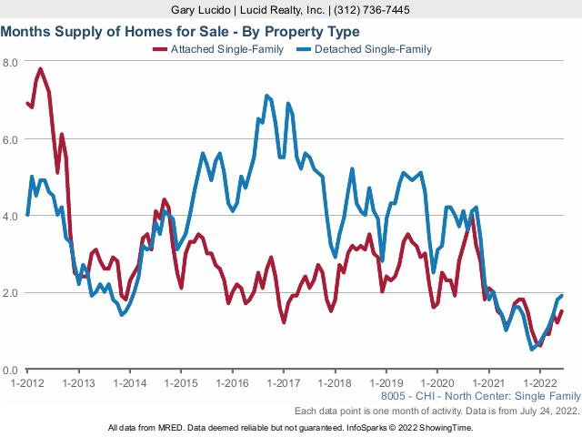 North Center Real Estate Market Months Supply