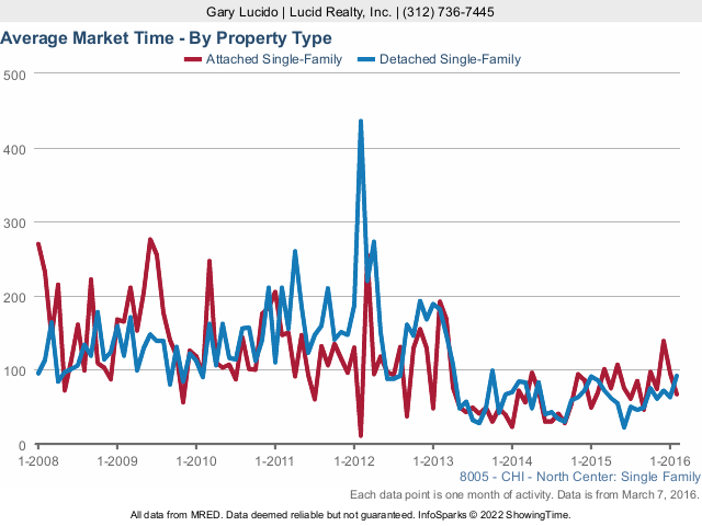 North Center Real Estate Market Time