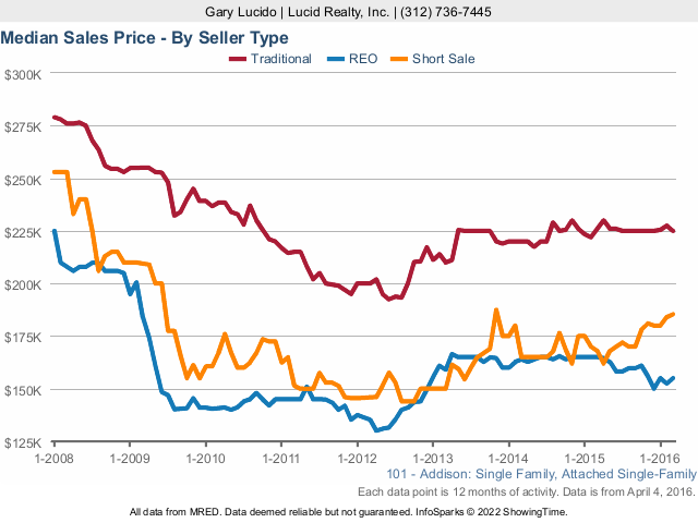 Addison Real Estate Closings Median Prices