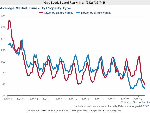 Chicago home sale market time