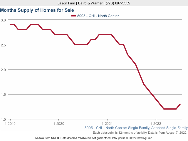 North Center Single Family Home Inventory