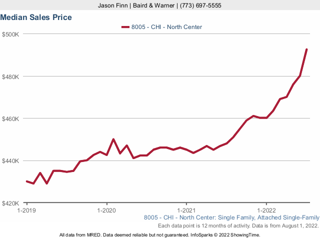 North Center Single Family Home Median Sales Price