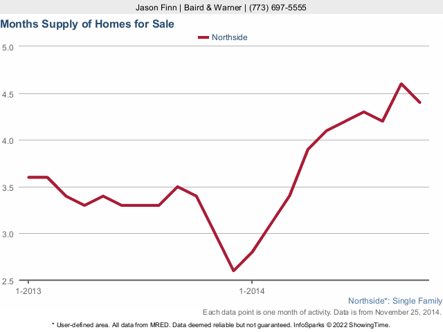 Chicago Northside Housing Inventory in 2013 & 2014