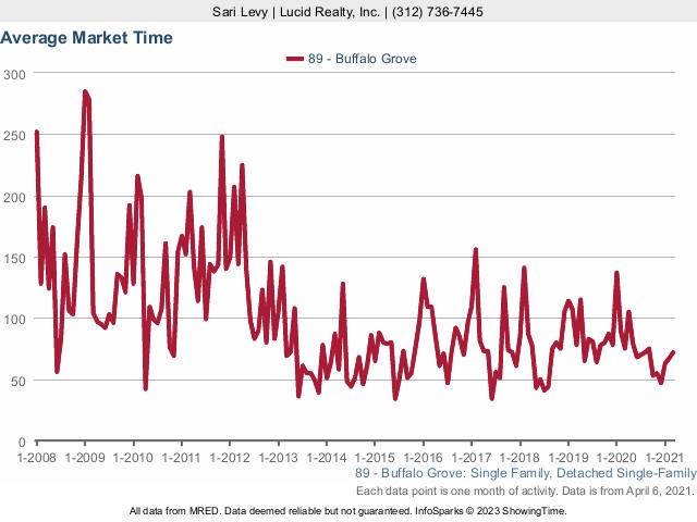 Buffalo Grove Real Estate Market Conditions - March 2021