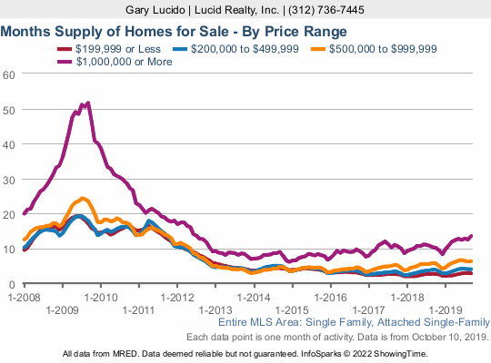Chicago inventory of condos for sale - months of supply
