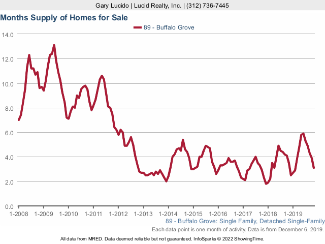 Buffalo Grove Real Estate Market Conditions - November 2019 months supply
