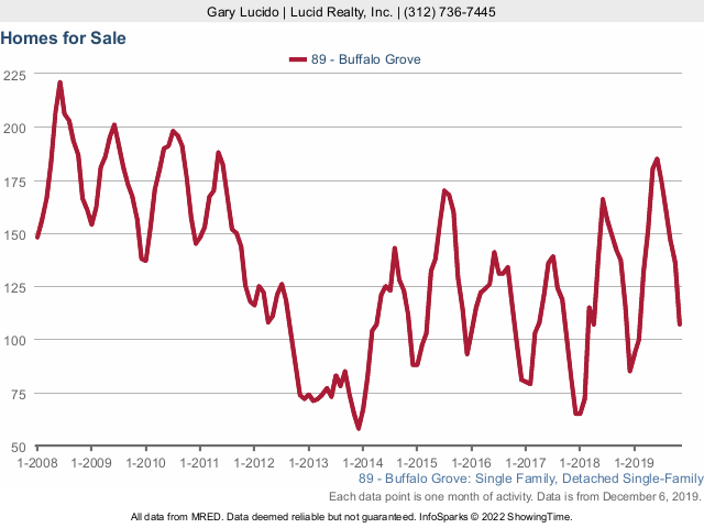 Buffalo Grove Real Estate Market Conditions - November 2019 homes for sale