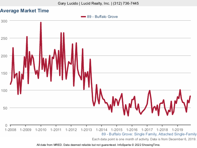 Buffalo Grove Real Estate Market Conditions - November 2019 market time