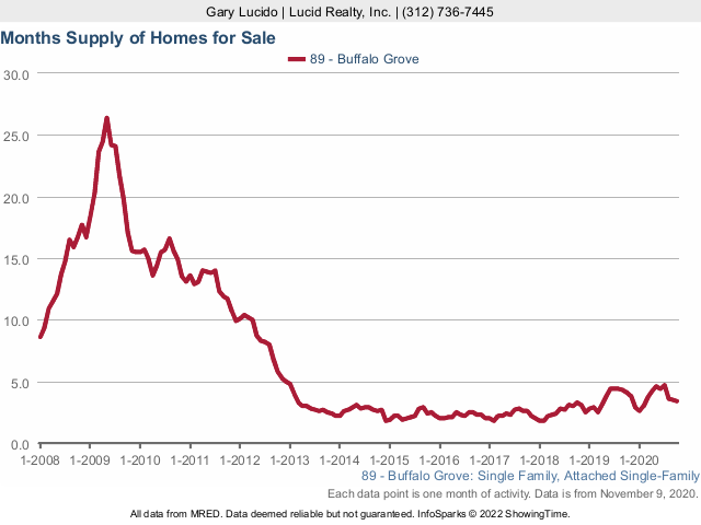 Buffalo Grove Real Estate Market Conditions - October 2020 months supply