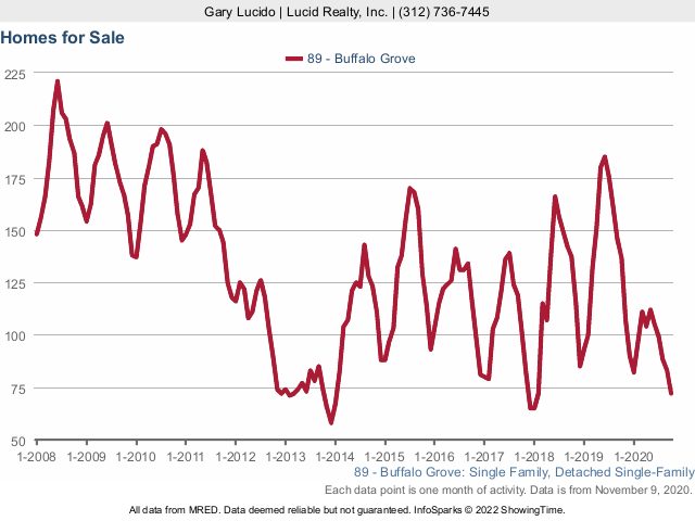 Buffalo Grove Real Estate Market Conditions - October 2020 homes for sale