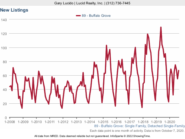 Buffalo Grove Real Estate Market Conditions - September 2020 new listings