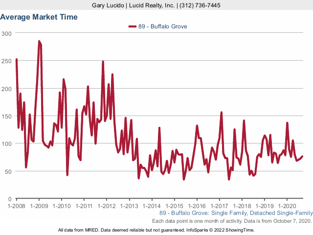 Buffalo Grove Real Estate Market Conditions - September 2020 market time
