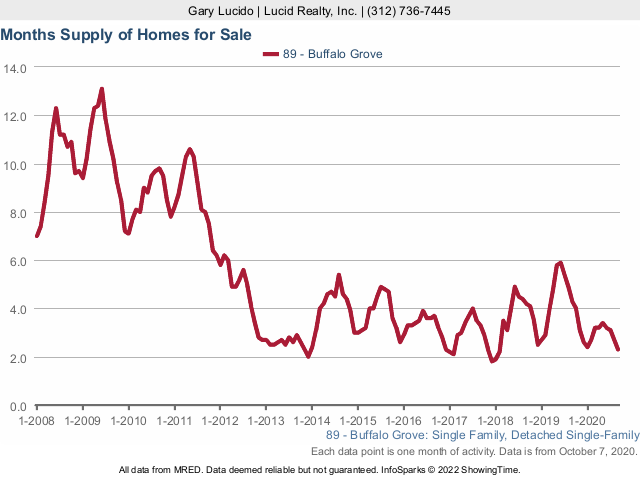 Buffalo Grove Real Estate Market Conditions - September 2020 months supply