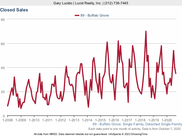 Buffalo Grove Real Estate Market Conditions - September 2020 closed sales