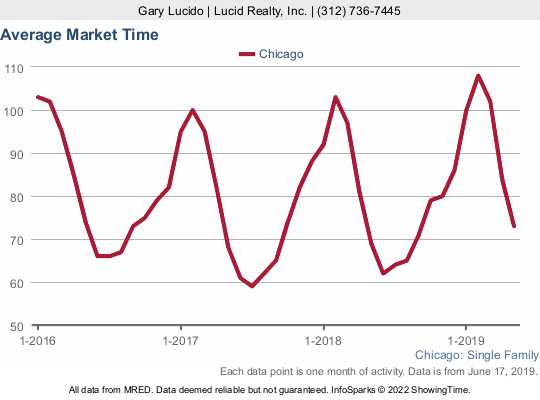 Average Market Time For Chicago Home Sales