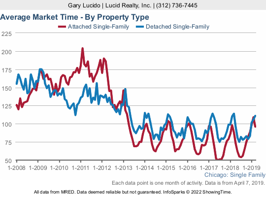 Chicago Real Estate Market Update: Another 5 Year Low In Home Sales
