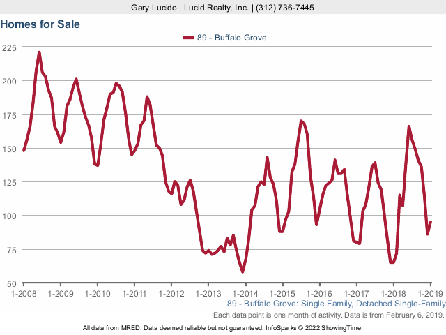 Buffalo Grove Real Estate Market Conditions - January 2019 homes for sale